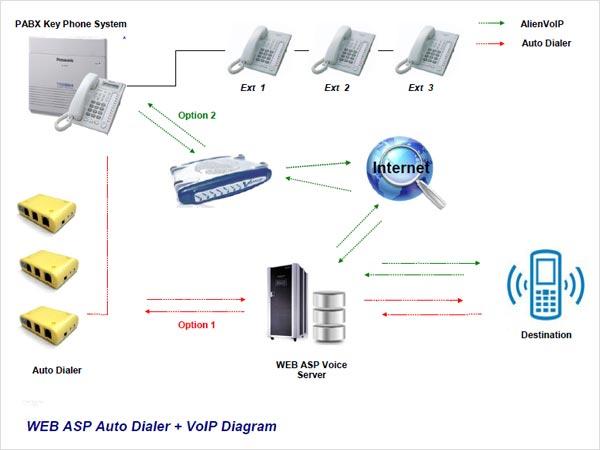WEB ASP Auto Dialer VoIP Diagram