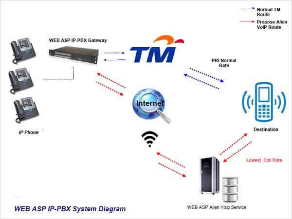 WEB ASP IP PBX System Diagram