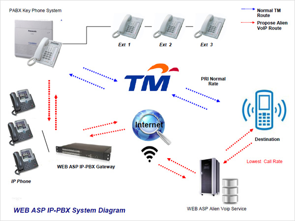 Malaysia Voip Ip Pbx Amp Pbx Equipment Installer And