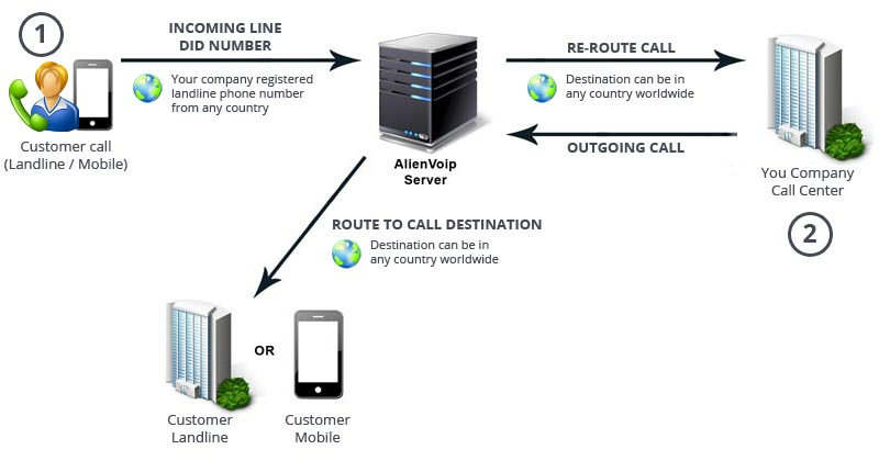 Call Center Diagram How It Works
