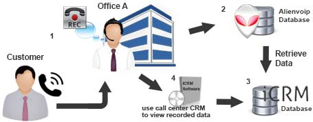 AlienVoIP Call Center CRM