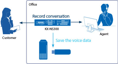panasonic KX-NS300 auto recording backing up conversations