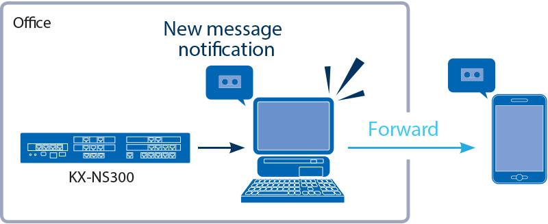 panasonic kx ns300 enhanced voice mail system